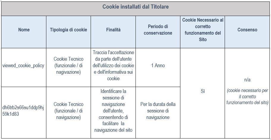 CookieInstdalTitolare